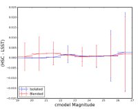 cmodel_diff_vs_mag_blend_scatter.png