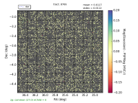 plot-t8766-HSC-I-mag_base_GaussianFlux-sky-stars.png