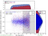 plot-t8766-HSC-I-e1ResidsHsm_-psfMagHist.png