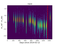 s18a_raw_throughput_reduction_i_band.png